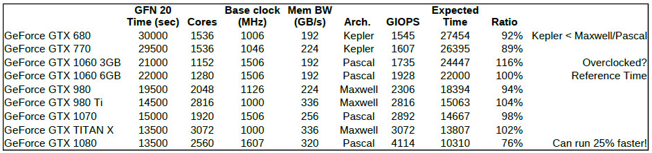 GTX 1080 anomaly / Genefer 3 3 2